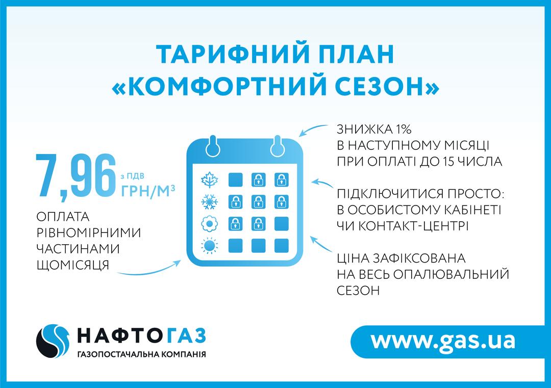 """Выгодная цена: """"Нафтогаз"""" представил новый тарифный план для потребителей - фото 2"""