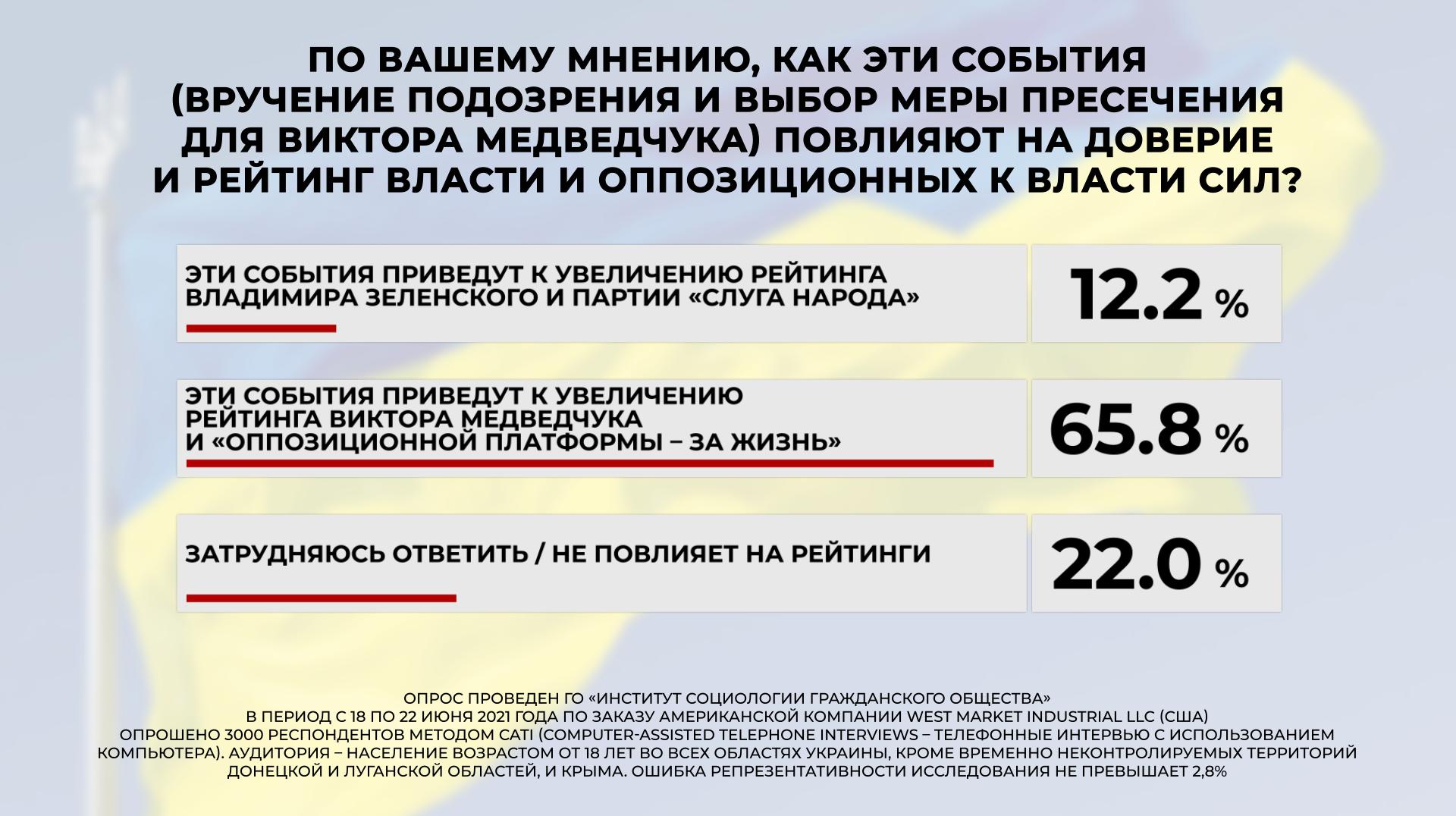 Суд над Медведчуком более 60% украинцев считают манипуляцией власти — опрос - фото 7