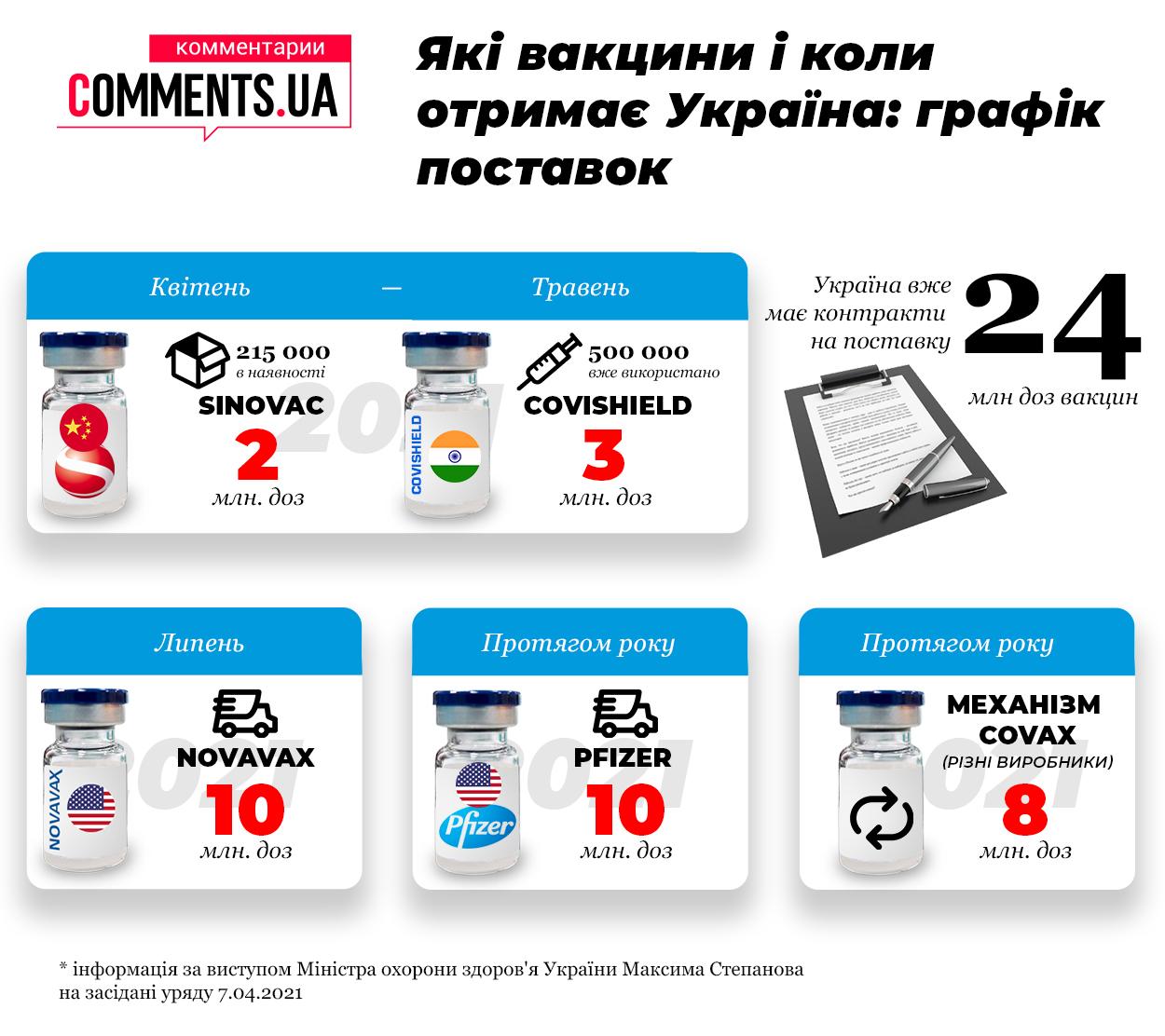 Какие вакцины и когда получит Украина: график поставок (инфографика)