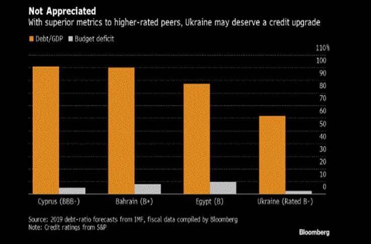 Bloomberg считает, что Украина заслуживает самого высокого кредитного