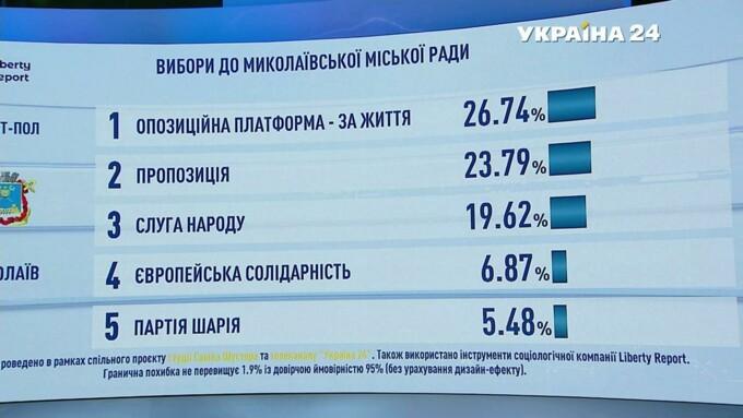 Підсумки голосування: з'явилися дані екзитполів - фото 25