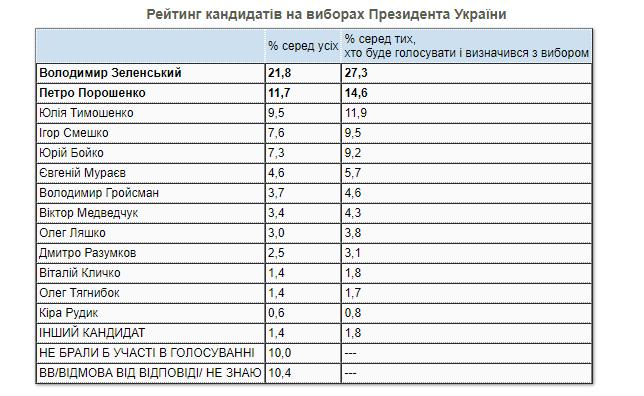 Сколько украинцев поддерживает поход Зеленского на второй срок — КМИС - фото 3