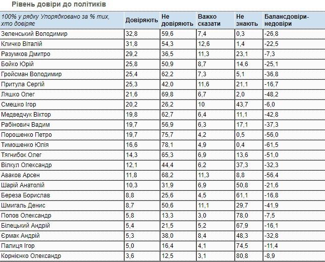 Кому з політиків найбільше довіряють українці - опитування - фото 2