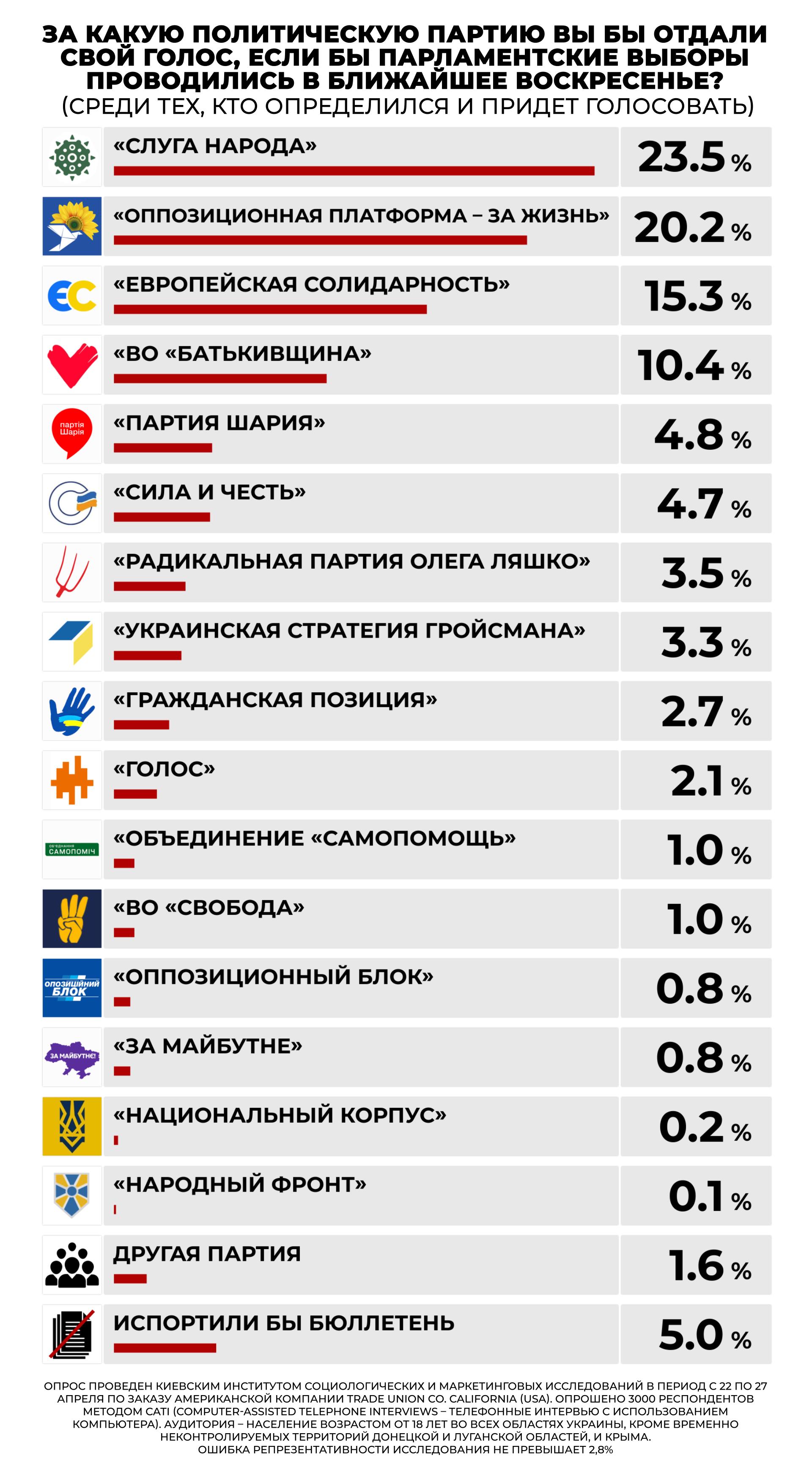 Лидерами среди политических партий стали «Слуга народа» и «ОПЗЖ» — рейтинг - фото 2
