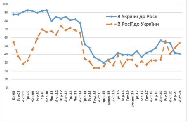Як українці ставляться до росіян — дані свіжого опитування - фото 2
