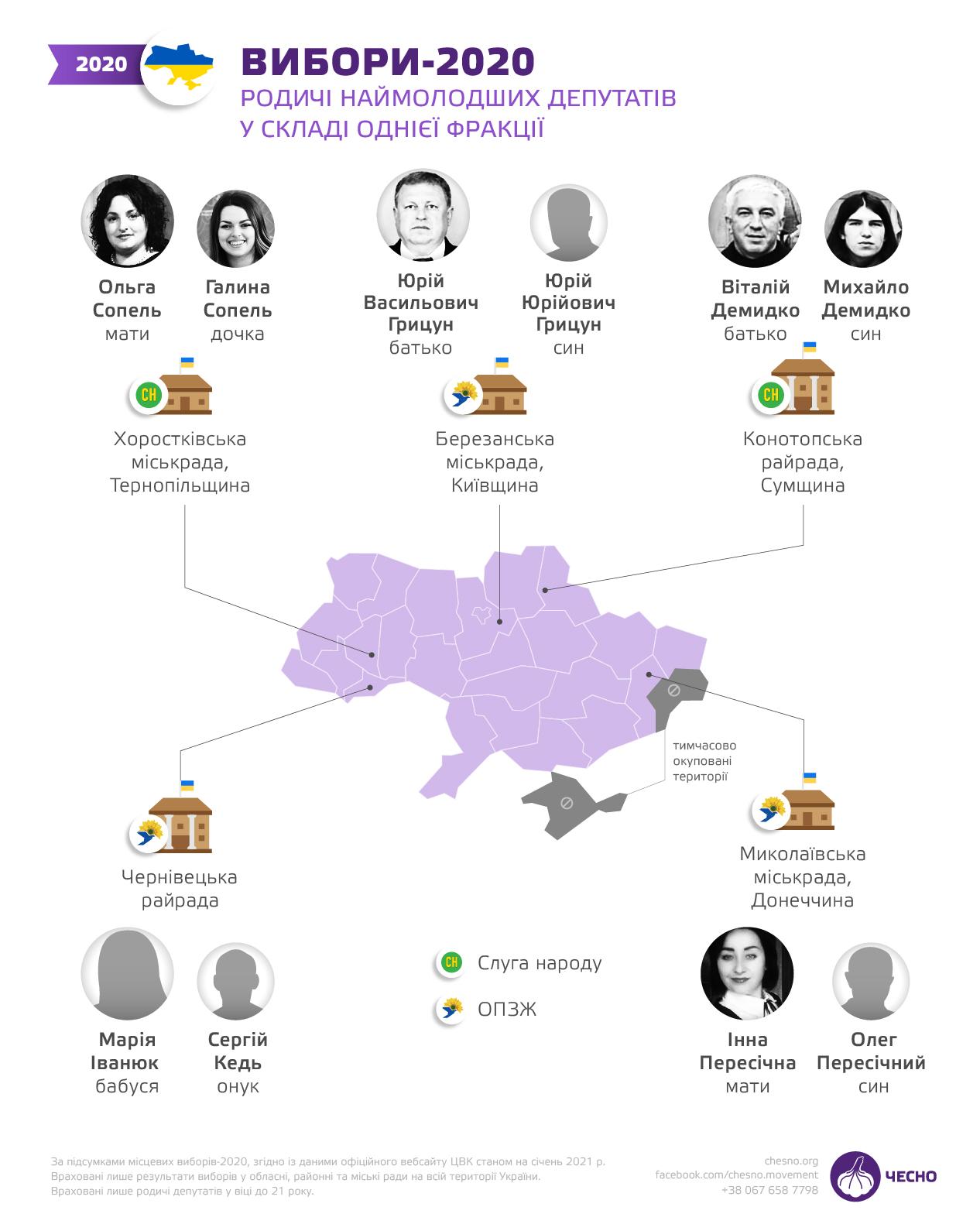 Около 60% молодых политиков - родственники депутатов и чиновников (Исследование) - фото 3