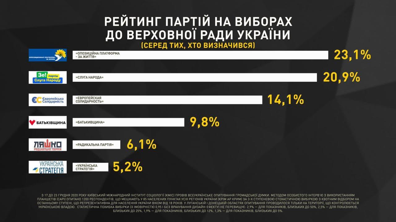 """""""Оппозиционная платформа - За жизнь"""" является безусловным лидером среди всех парламентских политсил, - результаты 3 социологических опросов в конце декабря - фото 2"""
