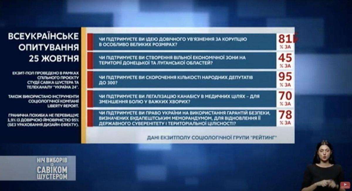 Як на п'ять питань від Зеленського відповіли українці – екзитпол - фото 2