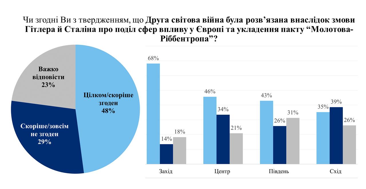 Українці дали оцінку пакту Молотова-Ріббентропа в розв'язанні Другої світової - фото 2