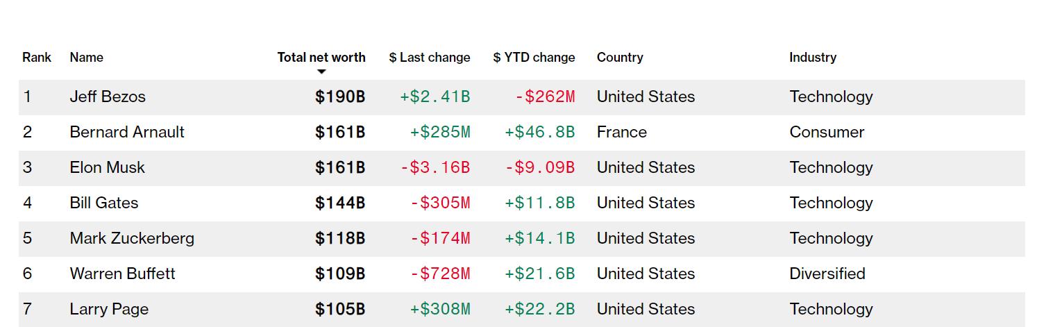 Маск оказался на третьем месте в списке богатейших людей: кто опередил миллиардера  - фото 2