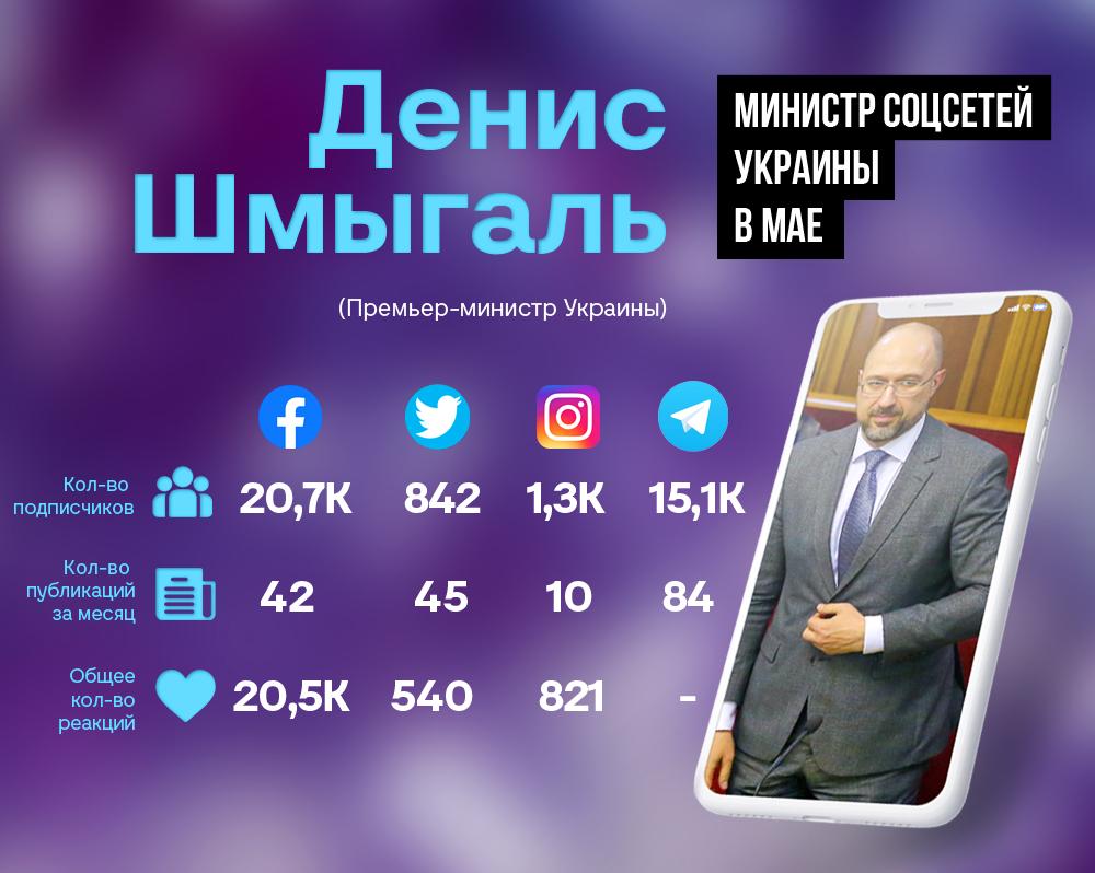 """""""Министр соцсетей"""" Украины в мае: Кабмин резко теряет популярность в Сети - фото 2"""