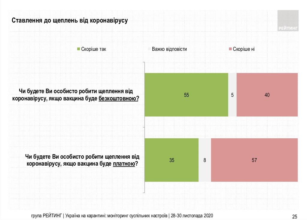 Опрос показал, сколько украинцев готовы сделать прививку от коронавируса - фото 2