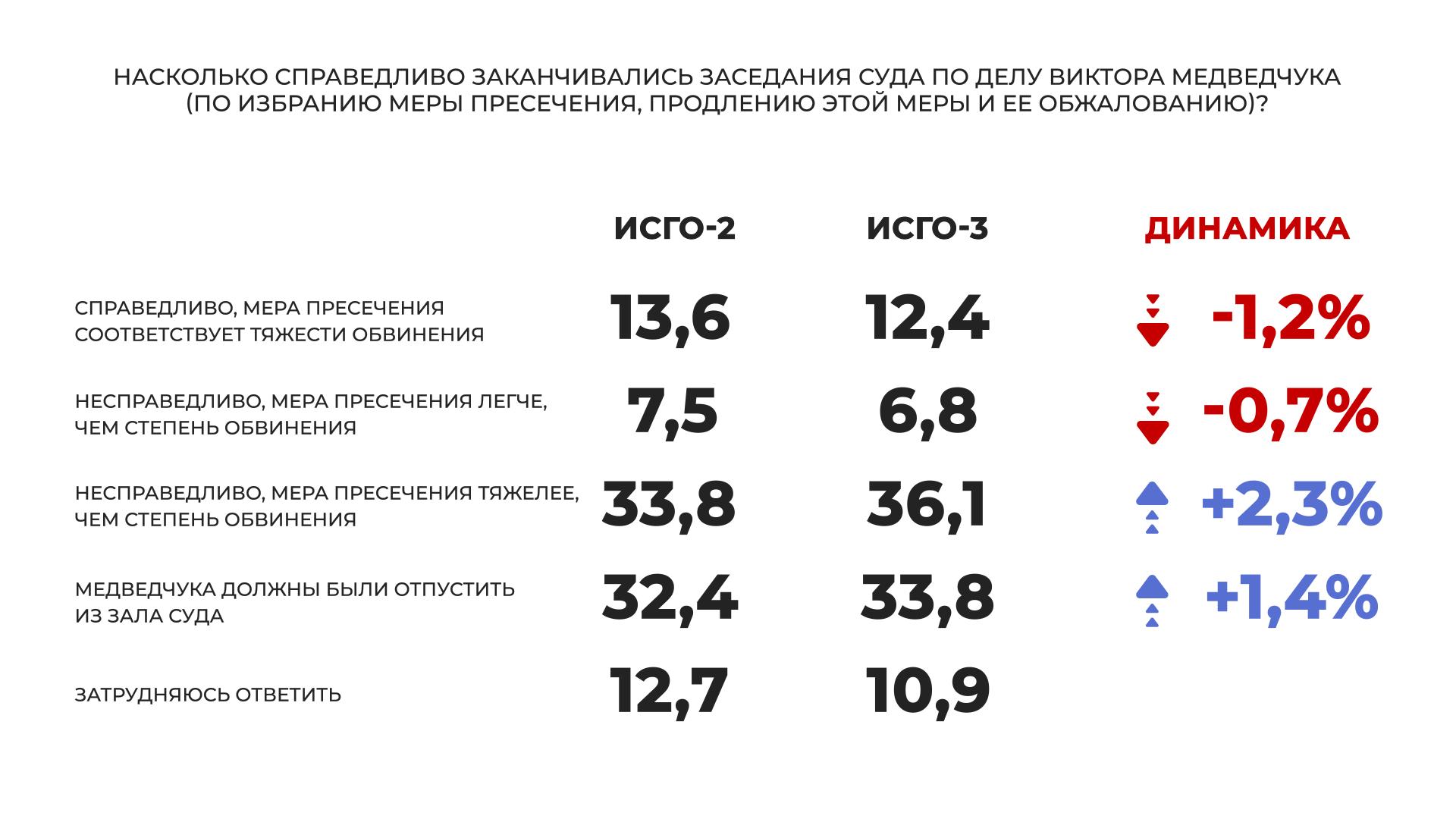 """""""Слуга народа"""" и """"Оппозиционная платформа – За жизнь"""" – лидеры парламентских выборов, большинство украинцев считают, что Медведчук невиновен, - соцопрос - фото 4"""