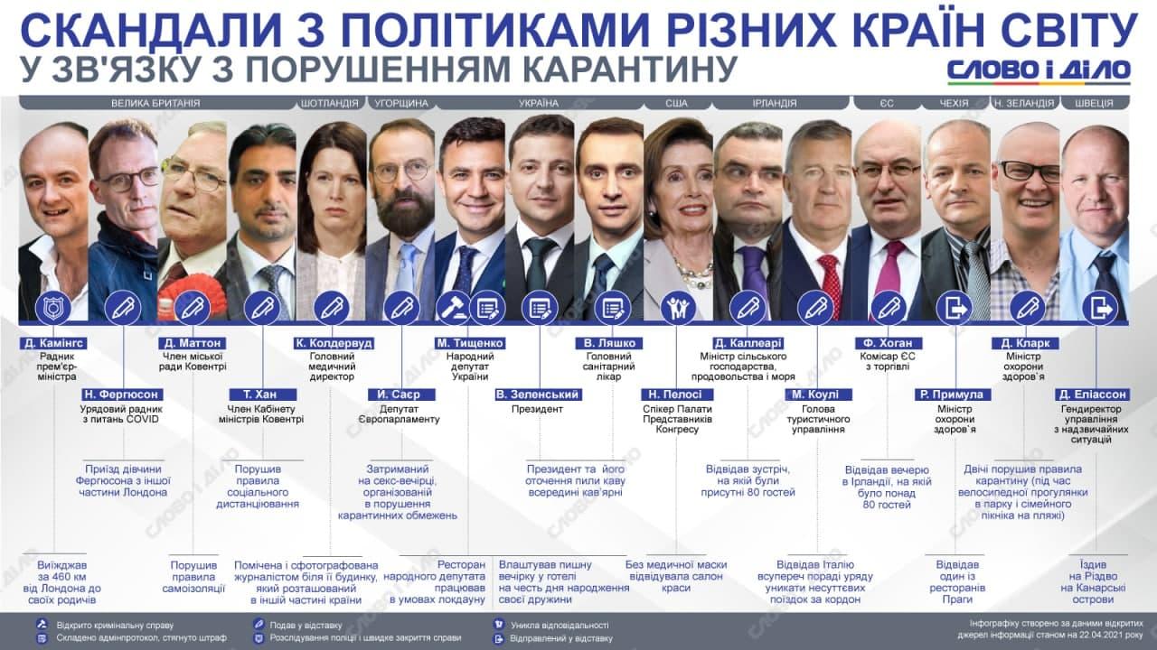 Нарушители карантина: как в других странах наказывают провинившихся политиков - фото 2