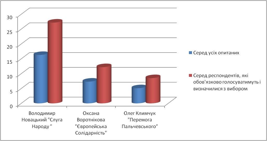Выборы-2020: результаты соцопроса в новосозданном Одесском районе - фото 4