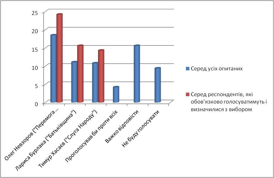 Выборы-2020: результаты соцопроса в новосозданном Одесском районе - фото 5