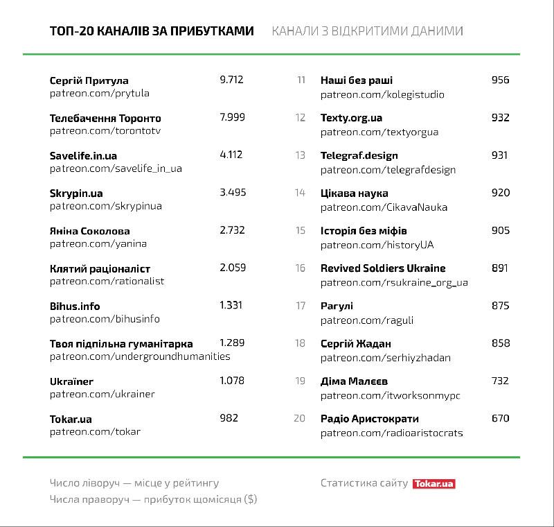Скільки грошей жертвують українським знаменитостям і блогерам користувачі  - фото 2