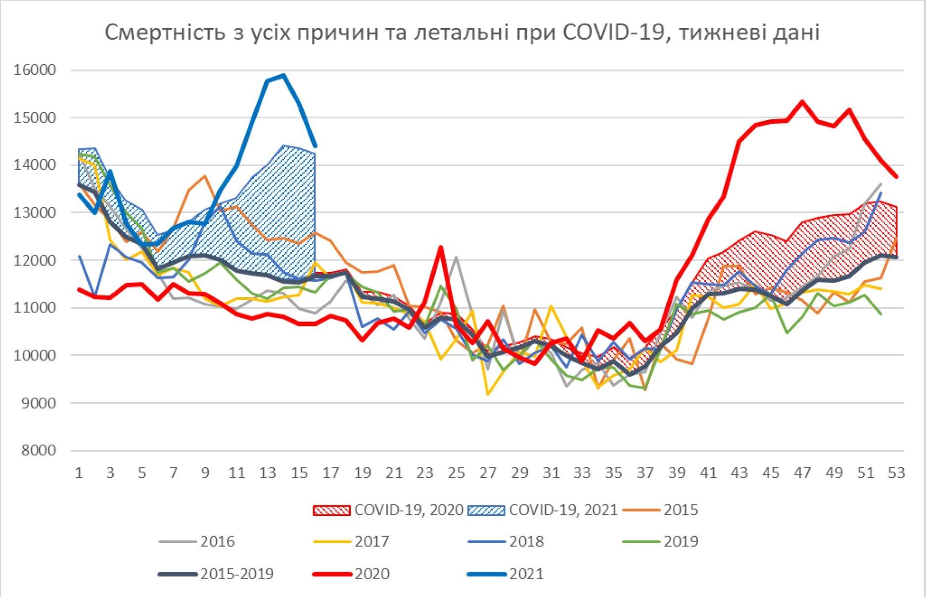 Какая реальная смертность от коронавируса в Украине - ученые обнародовали данные за 2020 год  - фото 2