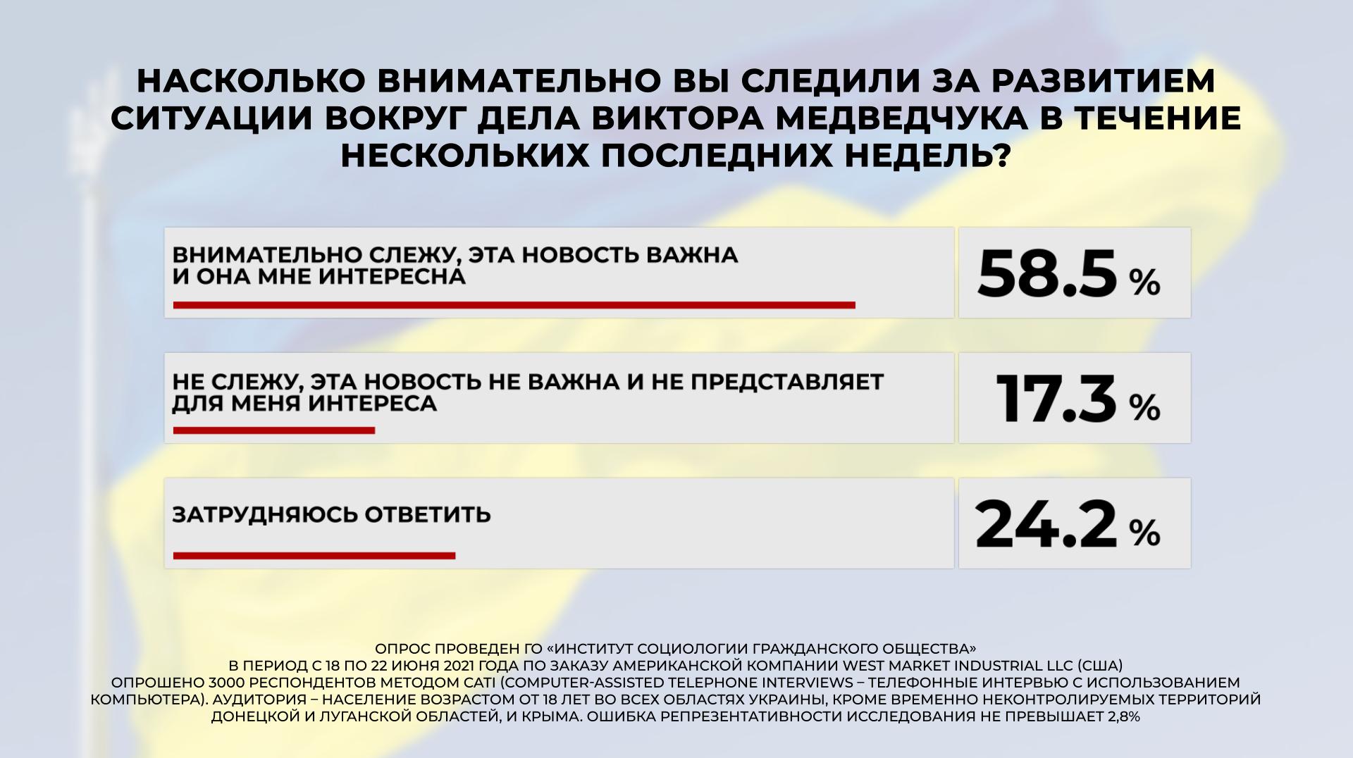 Суд над Медведчуком более 60% украинцев считают манипуляцией власти — опрос - фото 3