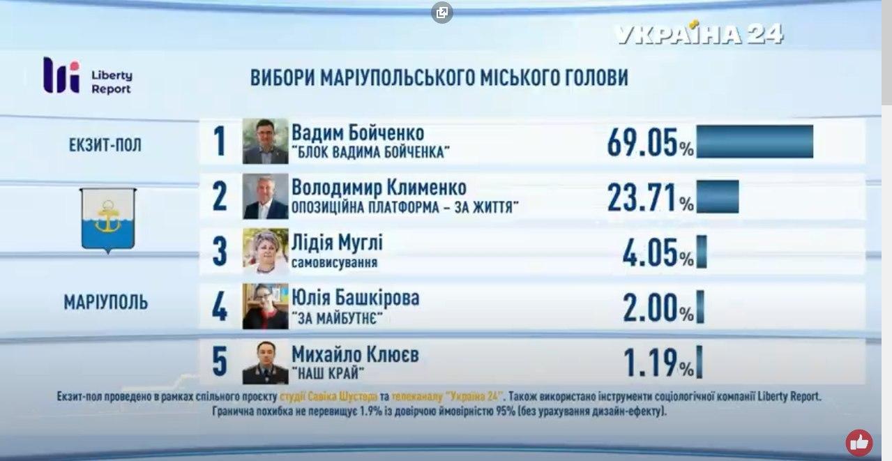 Підсумки голосування: з'явилися дані екзитполів - фото 14