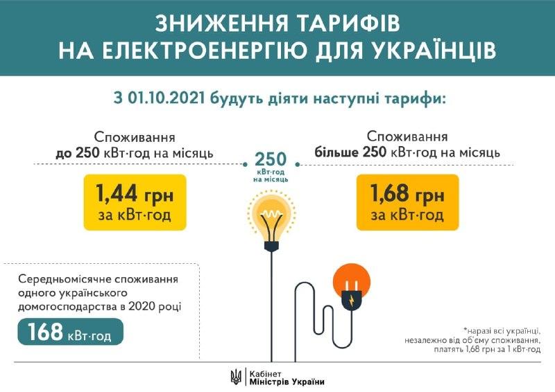 Тарифы на электроэнергию снизят: сколько с октября будут платить украинцы - фото 2