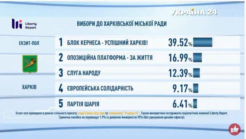 Підсумки голосування: з'явилися дані екзитполів - фото 9