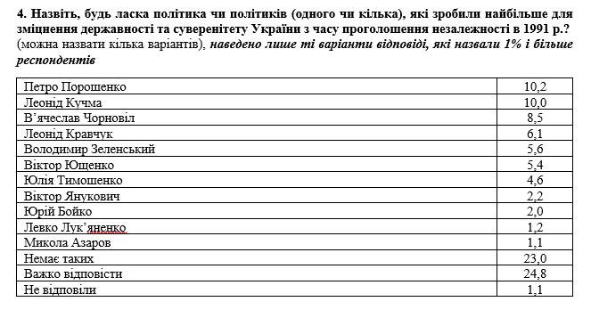 Кто из политиков сделал больше всего для развития Украины — опрос - фото 2