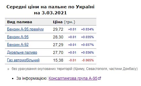 Ціни на бензин в Україні можуть зрости вже цього тижня — прогноз - фото 2