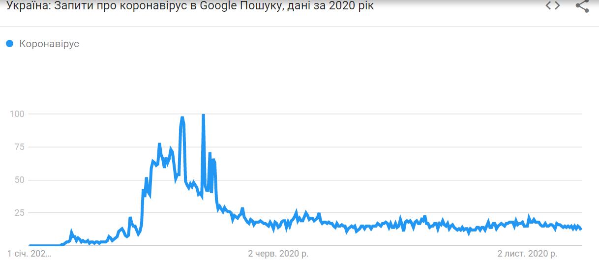 Як померла Свинка Пеппа: що українці найчастіше гуглили в 2020 році - фото 2