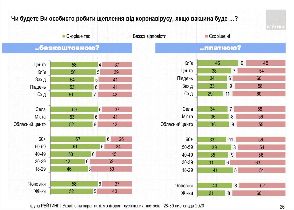 Опрос показал, сколько украинцев готовы сделать прививку от коронавируса - фото 3