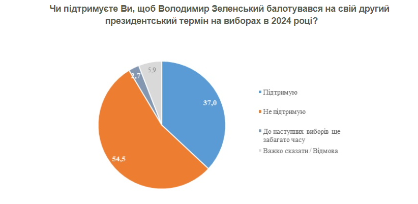 Сколько украинцев поддерживает поход Зеленского на второй срок — КМИС - фото 2