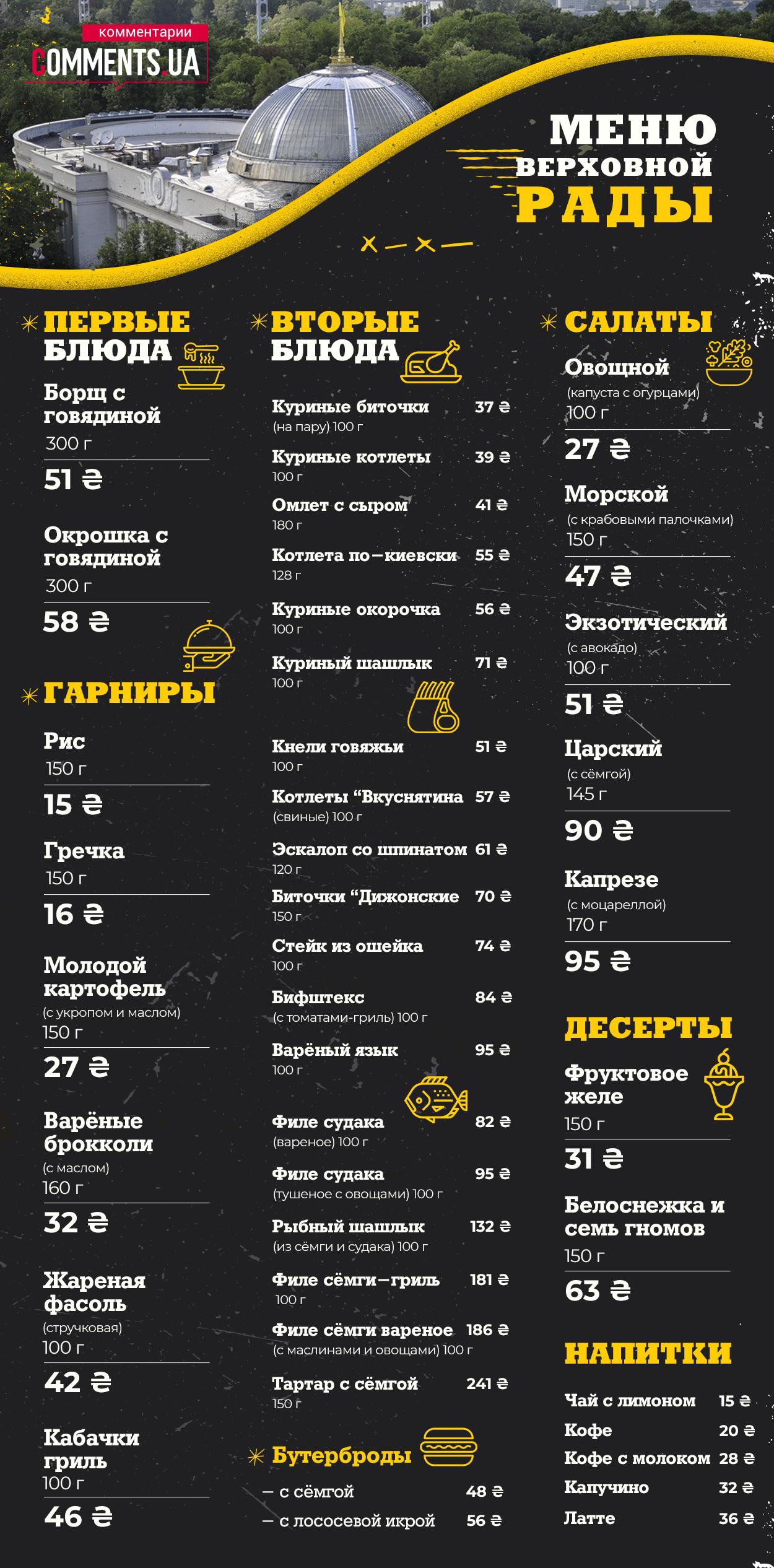 Депутатський обід: які ціни пропонує їдальня Верховної Ради - фото 2