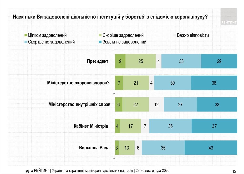 Новый рейтинг доверия к политикам: кто наступает на пятки лидеру-Зеленскому - фото 3
