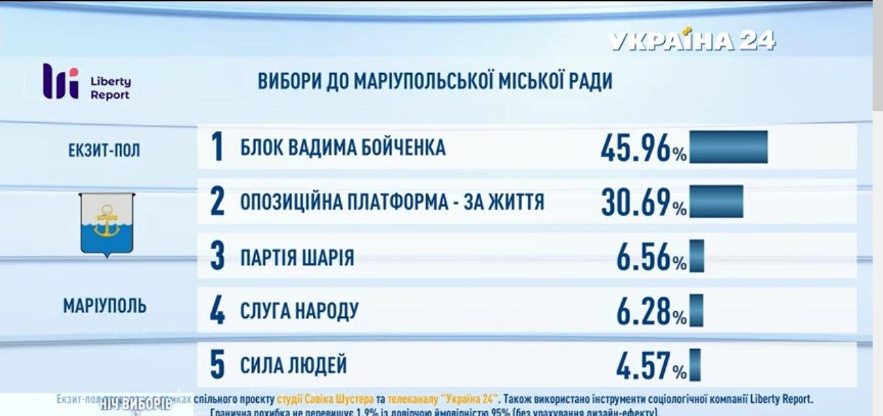 Підсумки голосування: з'явилися дані екзитполів - фото 15