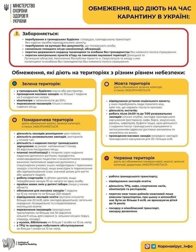 В Україні оновили правила карантину: що буде заборонено та дозволено - фото 2