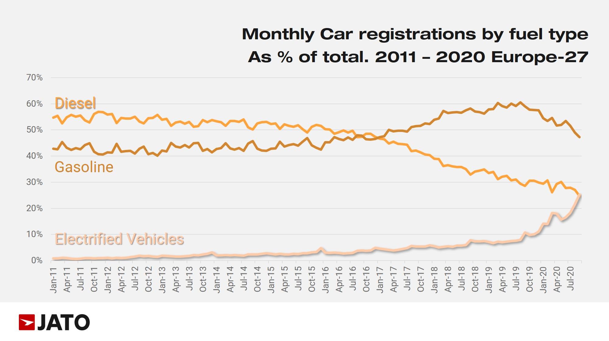 Впервые в истории в Европе продали электромобилей больше, чем дизельных - фото 2
