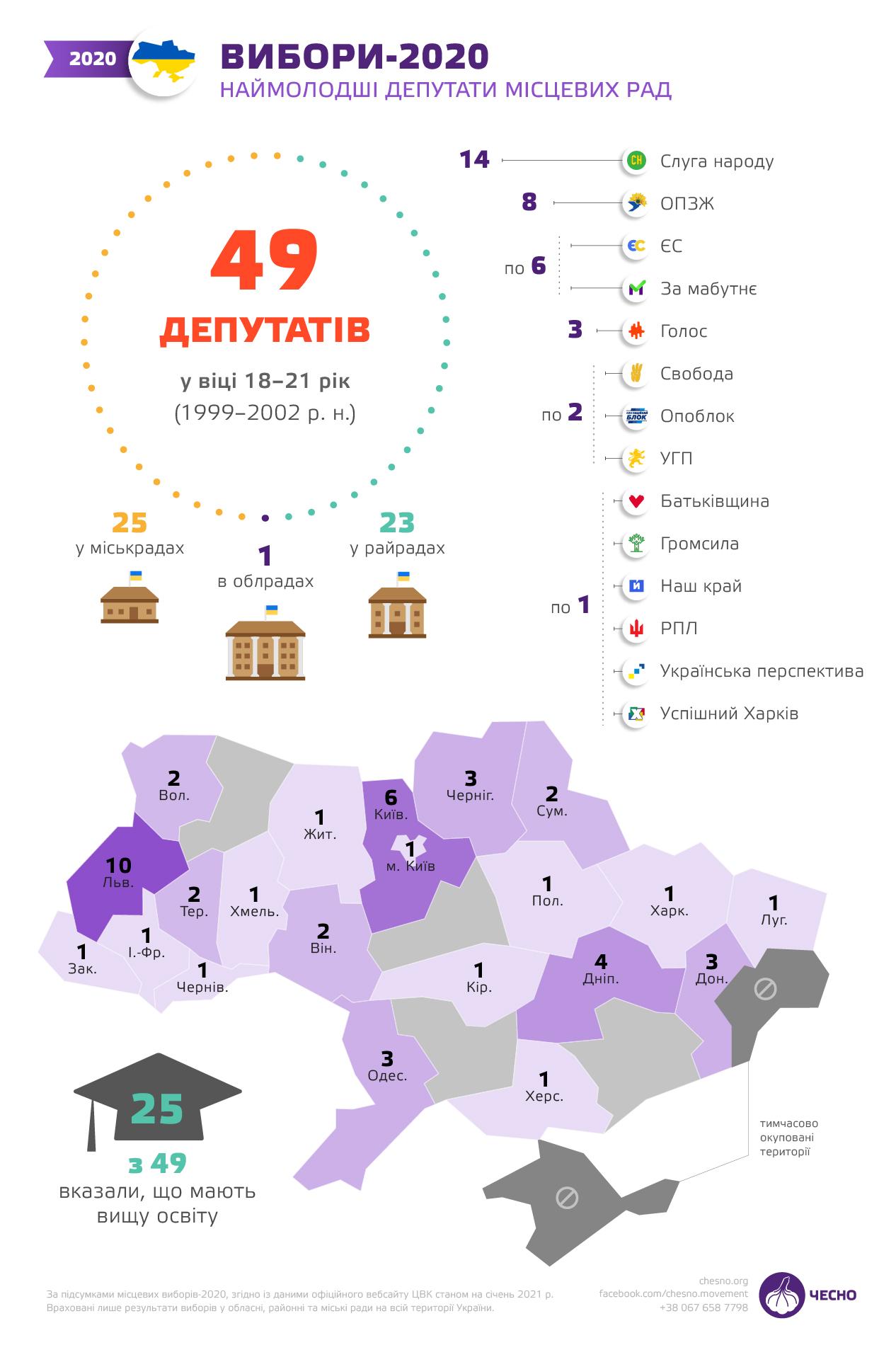Около 60% молодых политиков - родственники депутатов и чиновников (Исследование) - фото 2