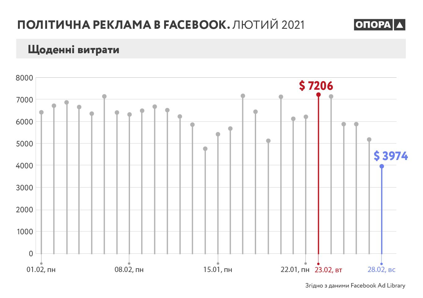 Стало відомо, які суми витрачають на політичну рекламу в Facebook в Україні - фото 2