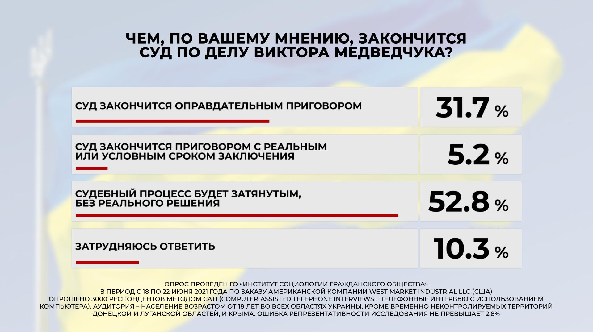 Суд над Медведчуком более 60% украинцев считают манипуляцией власти — опрос - фото 5