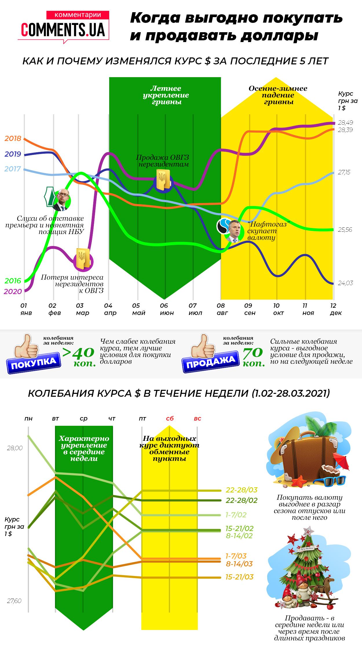 Колебания курса: когда выгодно покупать и продавать доллары в Украине - фото 2