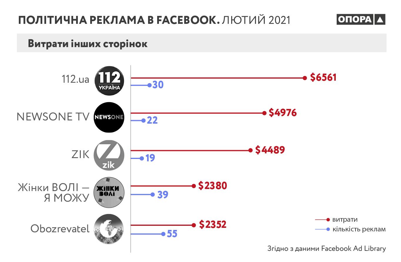 Стало відомо, які суми витрачають на політичну рекламу в Facebook в Україні - фото 4