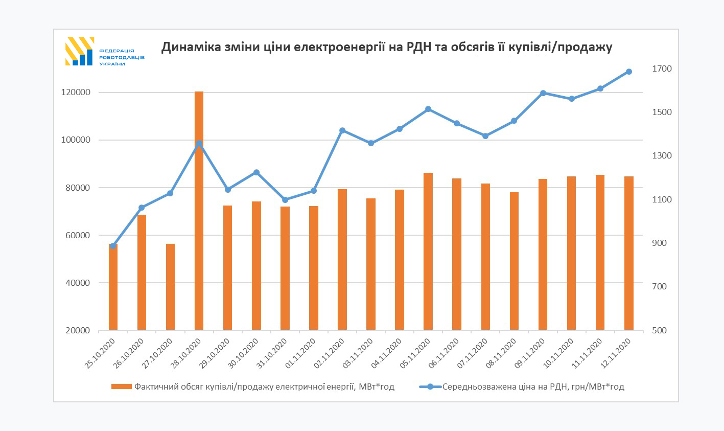 За две недели стоимость электроэнергии для промышленности выросла в 2 раза - фото 2