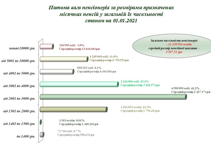 Більша в 20 разів: хто в Україні отримує найвищу пенсію - фото 2