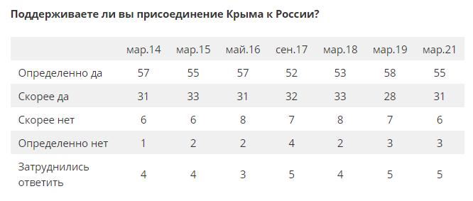 Сколько россиян позитивно относятся к аннексии Крыма — опрос - фото 2
