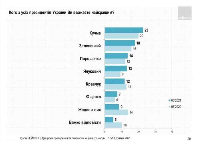 Кого украинцы считают лучшим президентом: соцопрос - фото 2