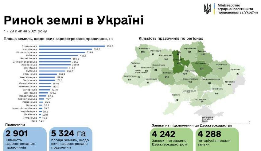 Рынок земли в Украине: сколько земельных участков продано  - фото 2