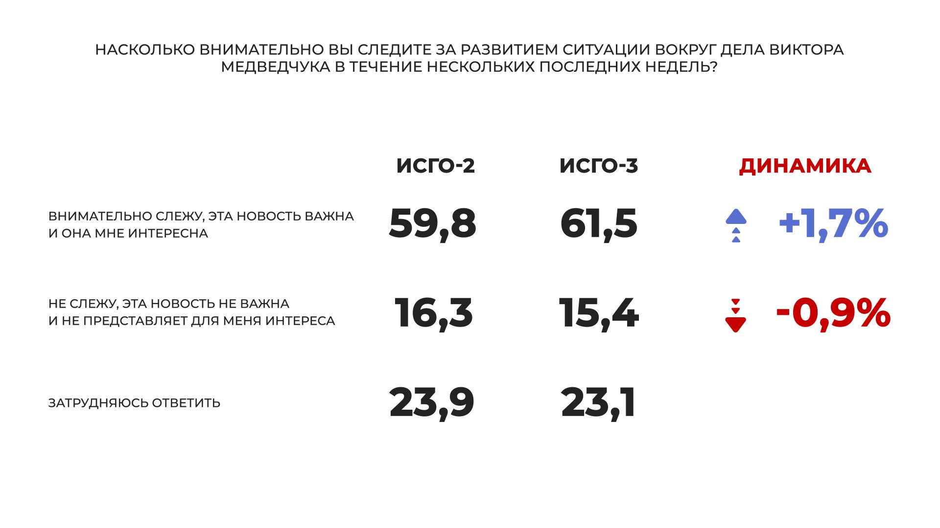 """""""Слуга народа"""" и """"Оппозиционная платформа – За жизнь"""" – лидеры парламентских выборов, большинство украинцев считают, что Медведчук невиновен, - соцопрос - фото 3"""