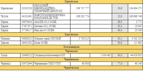 В Україні в 11-ти регіонах зривається опалювальний сезон - фото 3