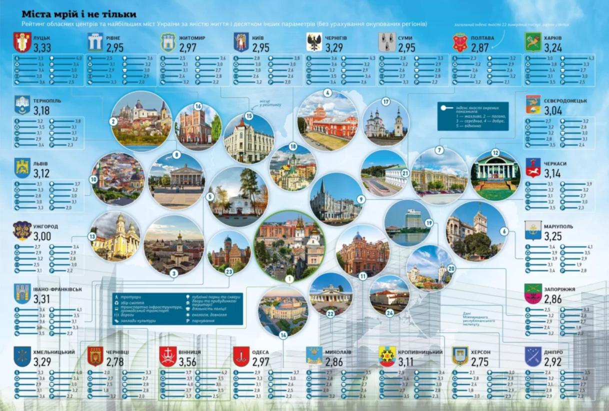 Где в Украине комфортнее всего жить: ТОП лучших городов - фото 2