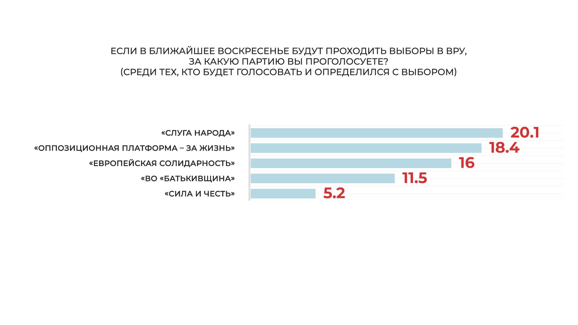 """""""Слуга народа"""" и """"Оппозиционная платформа – За жизнь"""" – лидеры парламентских выборов, большинство украинцев считают, что Медведчук невиновен, - соцопрос - фото 2"""